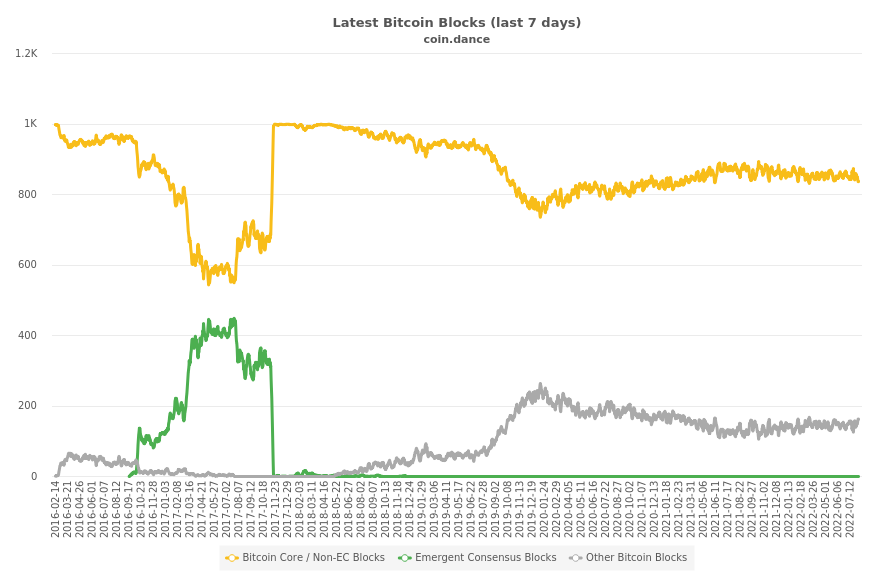 Blocks Mined by Bitcoin Client Compatibility (historical)
