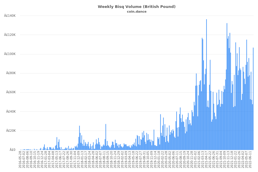 United Kingdom Bisq Volume