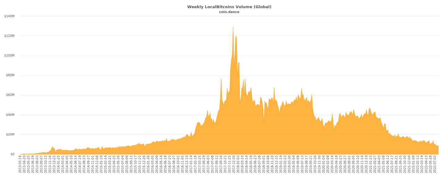 Global Localbitcoins Volume Chart