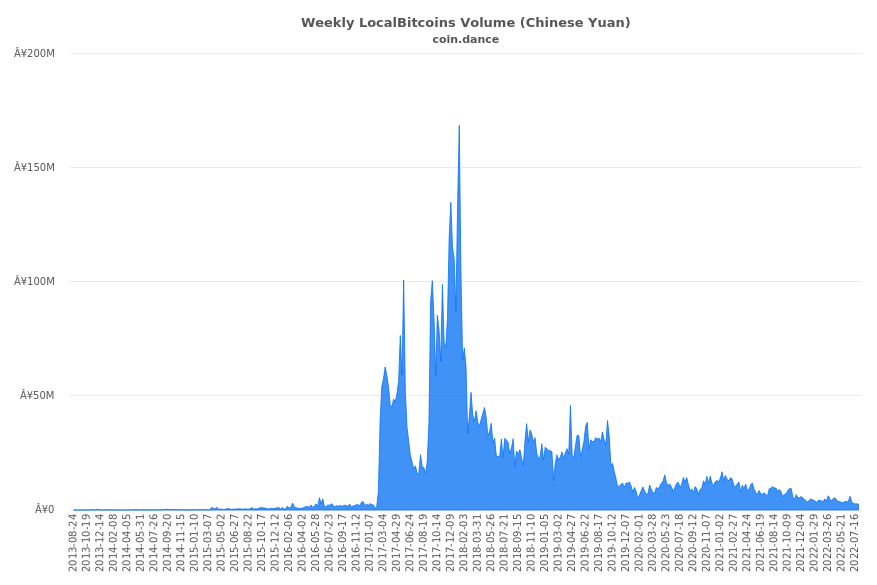 China Localbitcoins Volume Charts