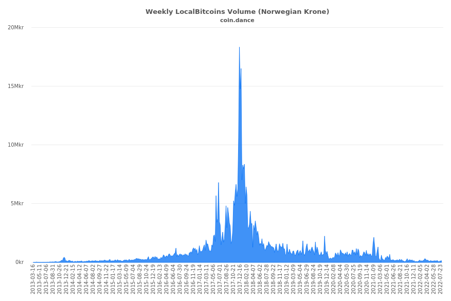Norway Localbitcoins Volume Charts
