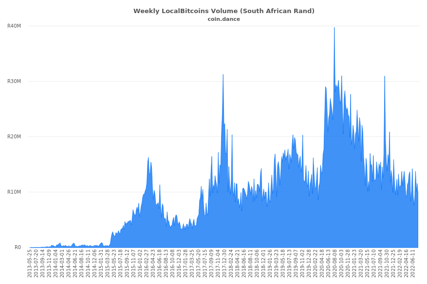 South Africa Localbitcoins Volume Charts