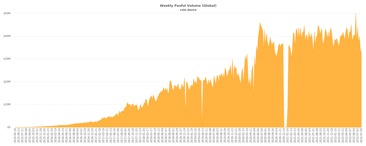 Global Paxful Volume Chart