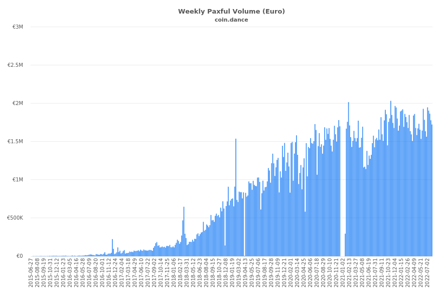 Europe Paxful Volume