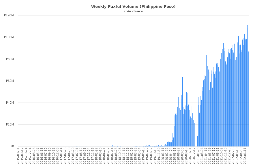 Philippines Paxful Volume